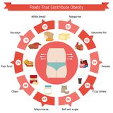 Foods that contribute to obesity. Stock Image