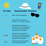 Infographic  for protection from the risk of harmful extreme UV Royalty Free Stock Photos