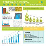 Infographic about renewable energy production. With eco power generation symbols. Ecological electricity sources in flat style symbols stock illustration