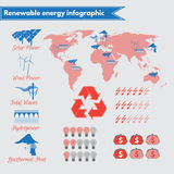 Infographic on renewable energy usage. And potential, featuring solar energy, wind power, tidal waves, geothermal heat, hydropower Royalty Free Stock Photography