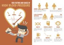 Infographic riskfaktorer och orsaker av högt blodtryck Arkivfoto