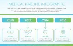 Infographic Schablone der medizinischen Zeitachse Infographic Schablone des Vektors Stockfotos