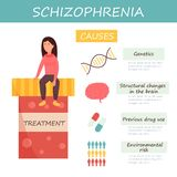Infographic set of schizophrenia causes vector illustration