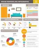 Infographic sobre a remodelação da casa ilustração royalty free
