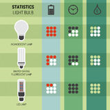 Infographic statistics different kinds of lamps Stock Photos