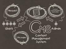 Infographic szablon dla Zadowolonego systemu zarządzania Zdjęcia Royalty Free