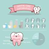Infographic tand- hälsovård Royaltyfria Bilder