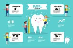 Infographic tandläkare information om unge- och tandgåvor stock illustrationer