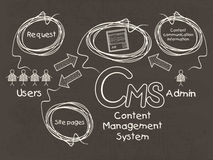 Infographic template for Content Management System. Royalty Free Stock Photos