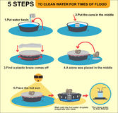 Infographic to Clean water of the emergency. Times make 5 step cartoon vector Stock Photo