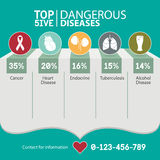 Infographic for  top 5 the risk of dangerous diseases, medical and healthcare . Vector. Illustration Royalty Free Stock Photography