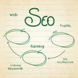 Infographic układ dla wyszukiwarka optymalizacja ilustracja wektor