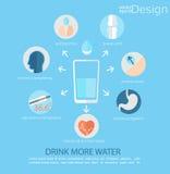 Infographic - use woda dla zdrowie ludzkie ilustracja wektor