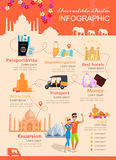 Infographic Vacation Incredible India Royalty Free Stock Photo