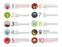 Infographic van Tien Plagen van de Vector van Egypte royalty-vrije stock foto