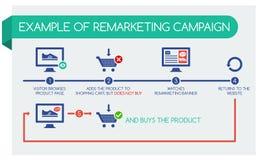 Infographic voorbeeld om campagne remarketing, stock illustratie