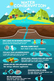 Infographic of Water Conservation Stock Photos