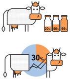 infographics的元素关于母牛和牛奶生产 向量例证
