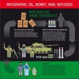 Infographics: Öl, Geld, Waffen und Munition, Terroristen und Flüchtlinge stock abbildung