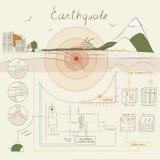 Infographics über das Erdbeben Stockbild