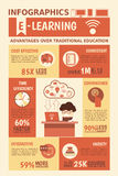 Infographics πλεονεκτημάτων ε-εκμάθησης Στοκ Εικόνες