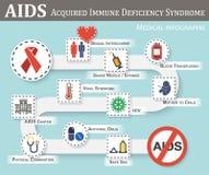 Infographics του AIDS διανυσματική απεικόνιση