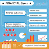 Infographics 财政系统的概念在一个平的样式的 库存图片