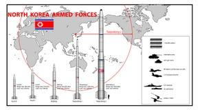 Infographics bewaffneter Kraft Nordkoreas vektor abbildung