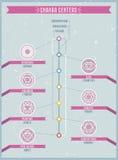 Infographics cannals Chakras και nadi Στοκ Φωτογραφίες