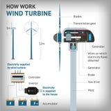 Infographics - como trabalho uma turbina eólica Vetor Imagem de Stock