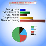 Infographics on the costs of energy production Royalty Free Stock Images