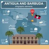 Infographics de l'Antigua-et-Barbuda, données statistiques, vues Admi Images stock