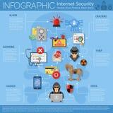 Infographics de la seguridad de Internet Imagenes de archivo
