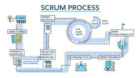 Infographics de proceso del melé stock de ilustración