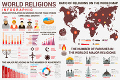 Infographics de religion du monde avec la carte de distribution illustration libre de droits