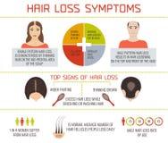 Infographics de symptômes de perte des cheveux Image stock