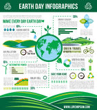 Infographics de vecteur de conservation de la terre d'écologie Photo stock