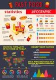 Infographics de vecteur pour des repas de rapide Illustration de Vecteur