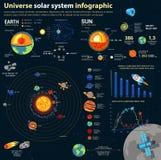 Infographics del sistema solare e dell'universo di astronomia illustrazione di stock
