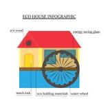 Infographics dell'eco-casa la casa di legno con i materiali rispettosi dell'ambiente con la ruota idraulica, finestra conserva l' Fotografia Stock
