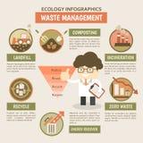Infographics della gestione dei rifiuti illustrazione di stock