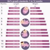 Infographics di sviluppo infantile Immagine Stock