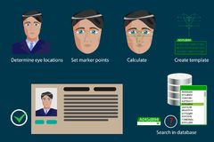 Infographics di vettore - fasi del processo facciale di riconoscimento illustrazione di stock