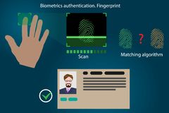 Infographics di vettore - riconoscimento dell'impronta digitale, tecnologia moderna di autenticazione della gente royalty illustrazione gratis