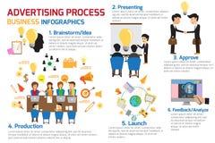 Infographics do processo da propaganda do conceito de projeto Imagem de Stock