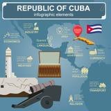 Infographics du Cuba, données statistiques, vues illustration stock