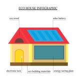Infographics eco-σπιτιών ξύλινο σπίτι με τα φιλικά προς το περιβάλλον υλικά με τη στέγη με ένα ηλιακό πλαίσιο, ένα παράθυρο Στοκ Φωτογραφία