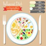 Infographics en el tema de la consumición sana Dieta equilibrada EPS Foto de archivo libre de regalías