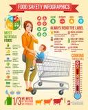 Infographics för matsäkerhet Moder med sonsammanträde i illustration för vektor för shoppingvagn Infographic vektoruppsättning me Royaltyfria Foton