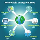 Infographics för vektor för förnybara energikällorkällor Royaltyfri Fotografi
